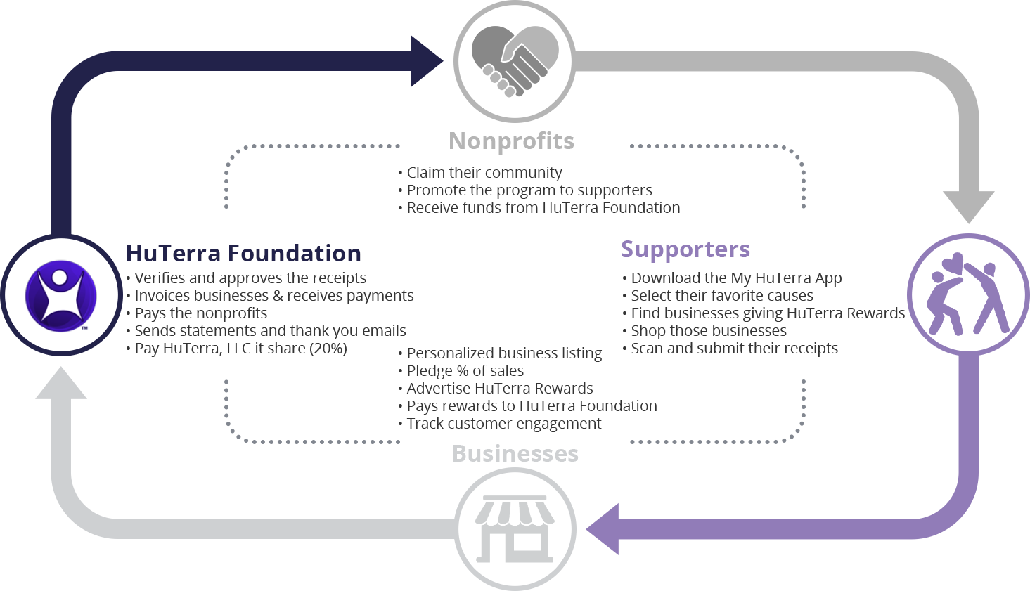 The HuTerra Rewards cycle includes the supporters, nonprofits, businesses and HuTerra Foundation.
